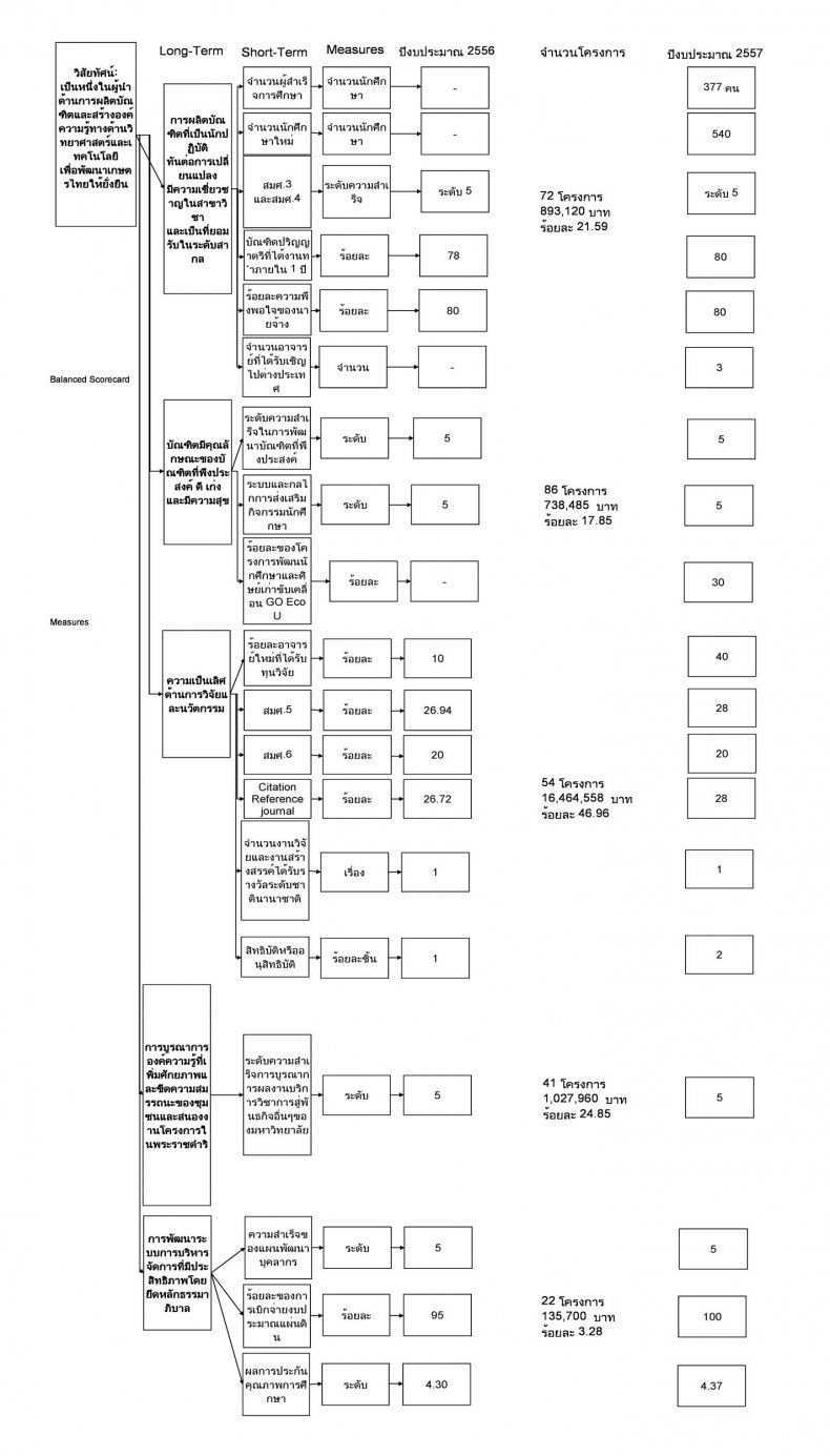 Download Balanced Scorecard Template 19 In 2020 Business Structure Key Performance Indicators Templates