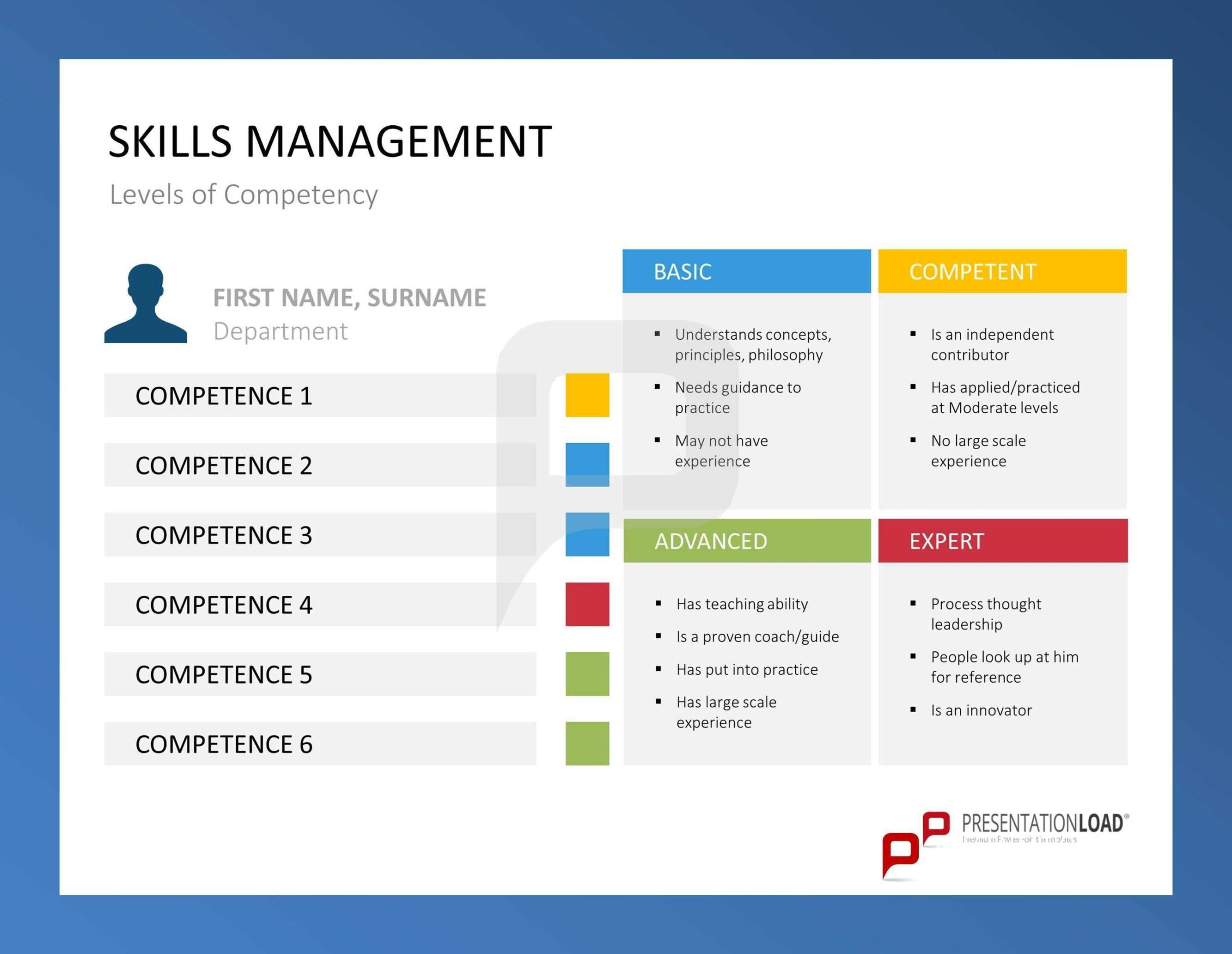 Skills Management Human Resource Management Student How To Motivate Employees Powerpoint Templates