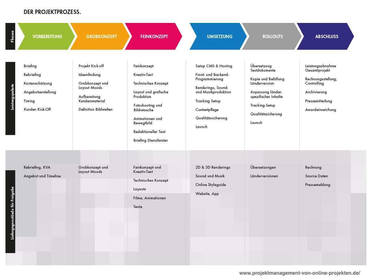 Projektmanagement Von Online Projekten Fachbuch Projektmanagement Projekte Weiterbildung