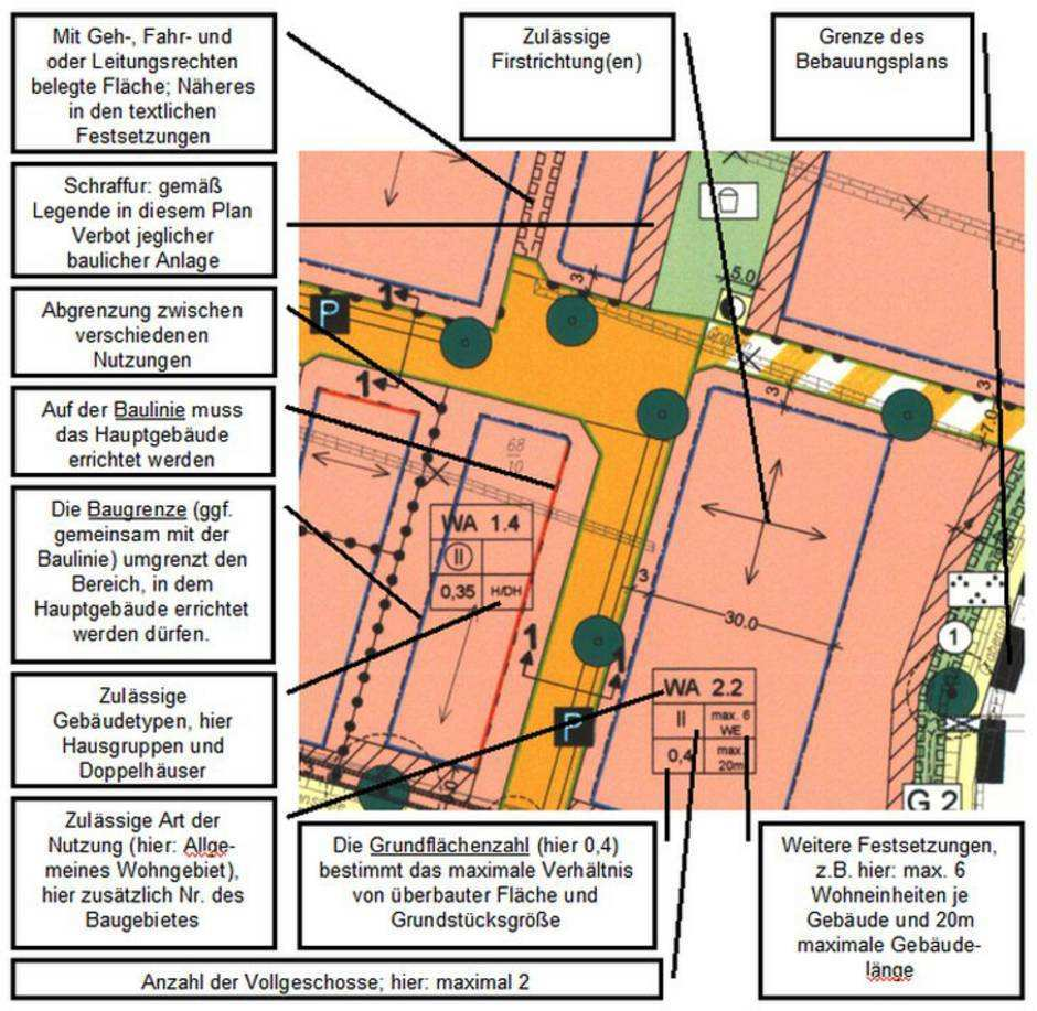 Regelungen Fur Den Abstand Zum Nachbargrundstuck Bauen De