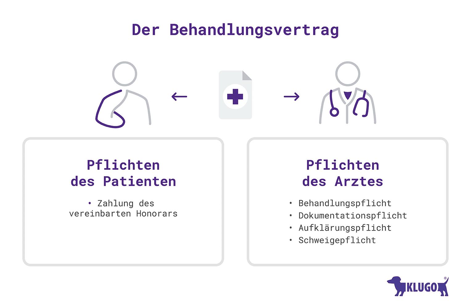 Behandlungsvertrag Zwischen Arzt Patient Klugo