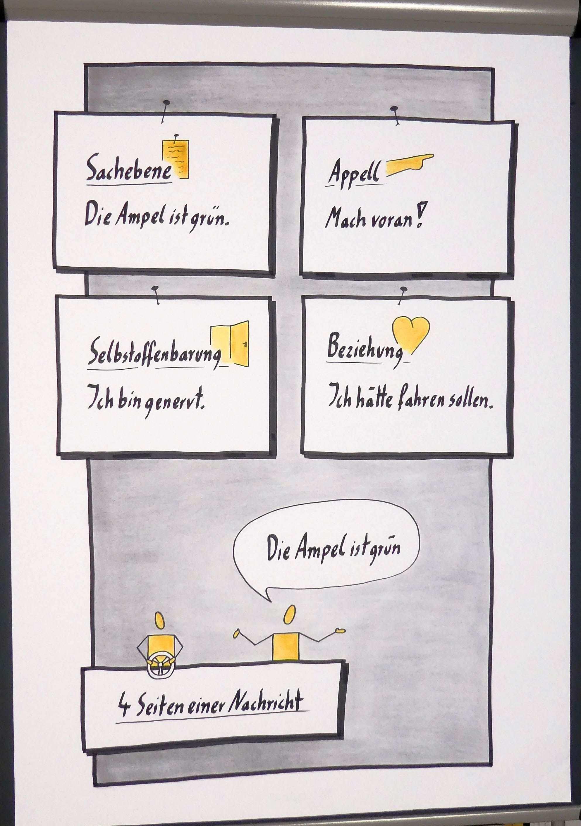 Flipchart 4 Seiten Einer Nachricht Flipchart Flipchart Gestalten Schulz Von Thun Kommunikation