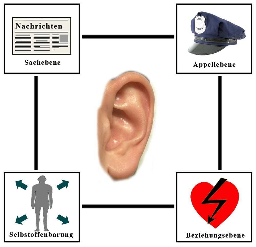 Vier Ohren Modell Pflegewiki Schulz Von Thun Kommunikation Lernen Kommunikationsmodelle
