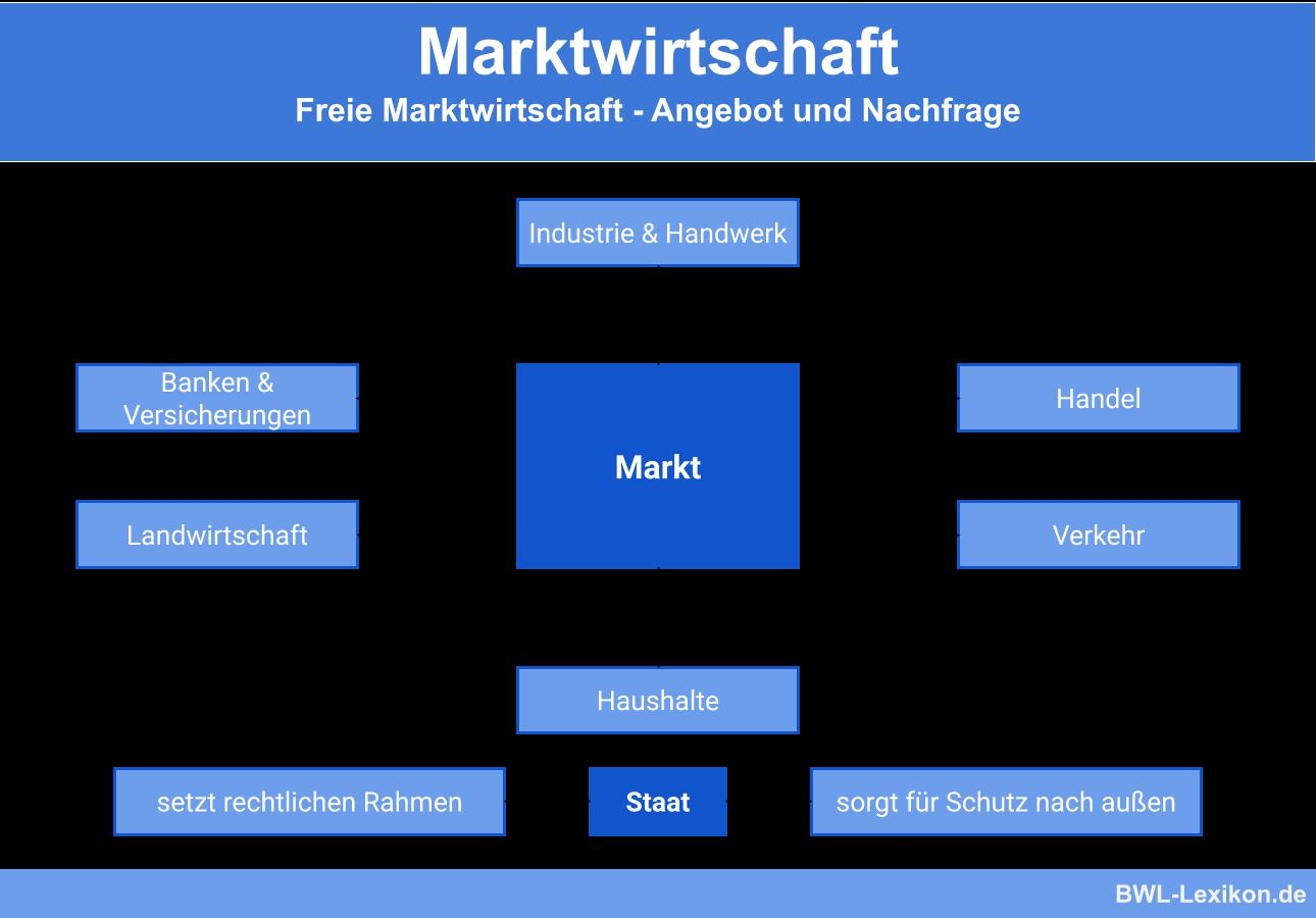 Freie Marktwirtschaft Definition Erklarung Beispiele Ubungsfragen