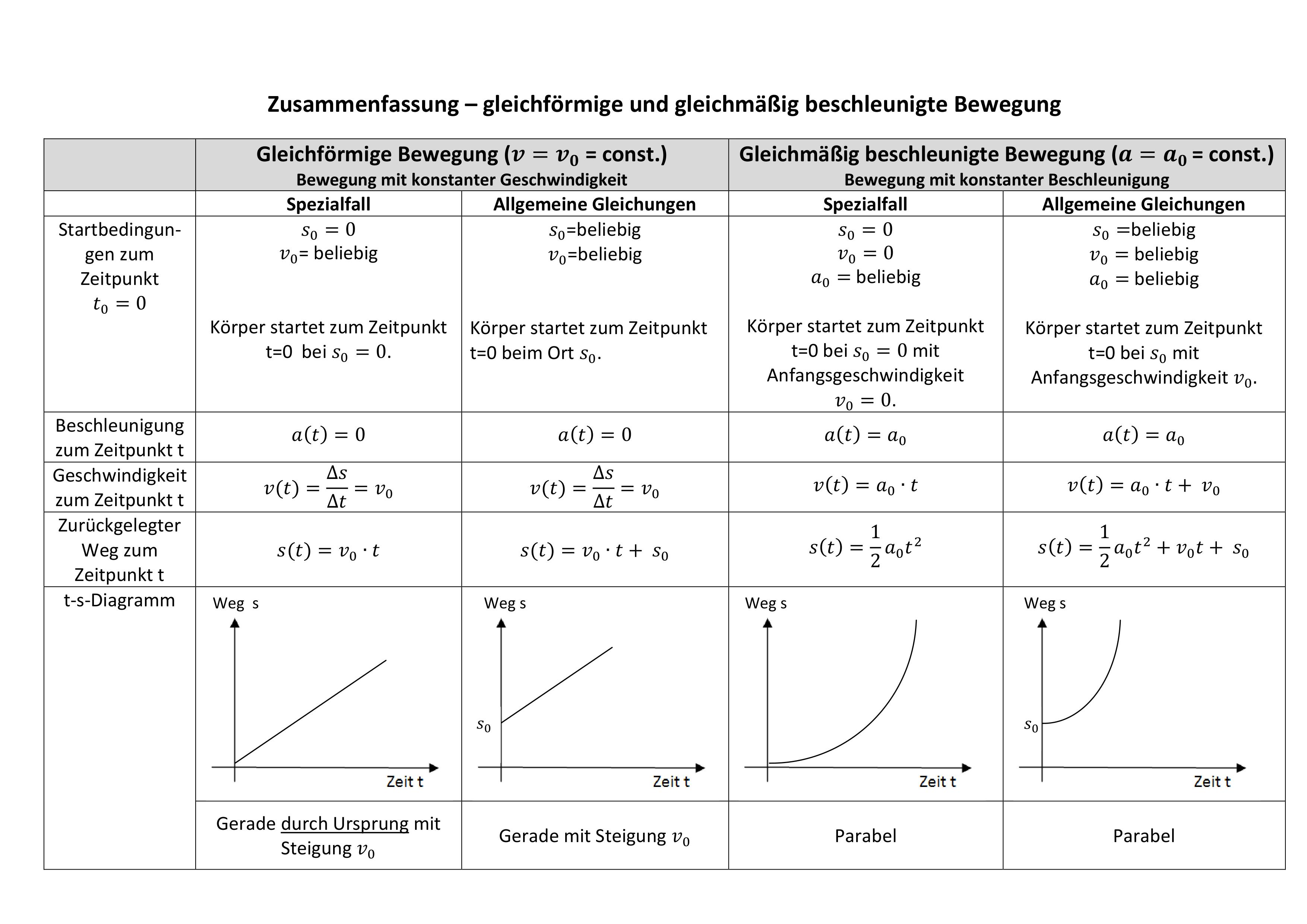 Ubersicht Gleichformige Und Gleichmassig Beschleunigte Bewegung Auch Als Puzzle Physik Lernen Mathematik Lernen Effektiv Lernen