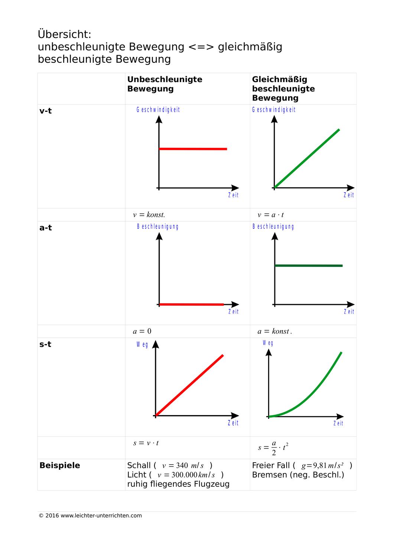 Ubersicht Unbeschleunigte Bewegung Gleichmassig Beschleunigte Bewegung Unterrichtsmaterial Im Fach Physik Physik Lernen Physik Lernen Tipps Schule