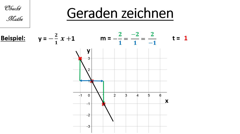 Gerade Zeichnen Steigungsdreieck Negative Steigungen Vorgehensweise Obachtmathe Mathe Mathematik Lernen Lernen