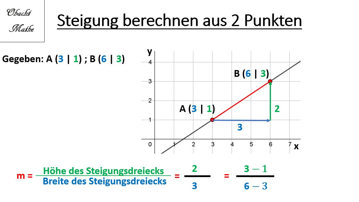 Steigung Berechnen 2 Punkte Geraden Lineare Funktionen Einfach Erklart Obachtmathe Nachhilfe Mathe Lineare Funktion Mathe