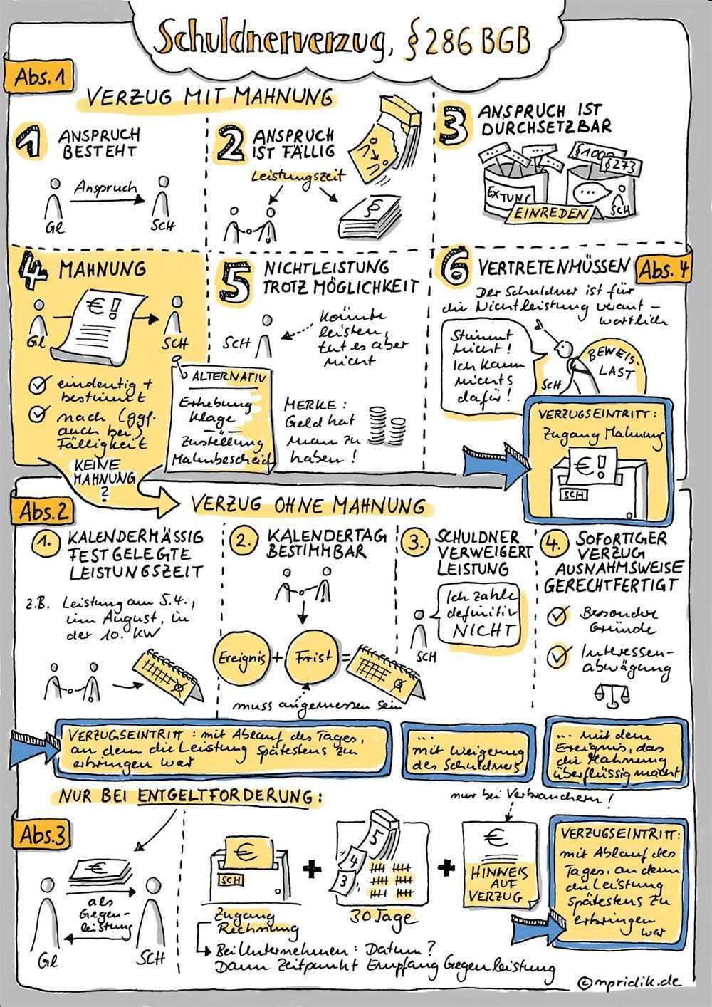 Sketchnote Zum Schuldnerverzug 286 Bgb Sketchnotes Recht Sketch Note Studieren Studieren Tipps