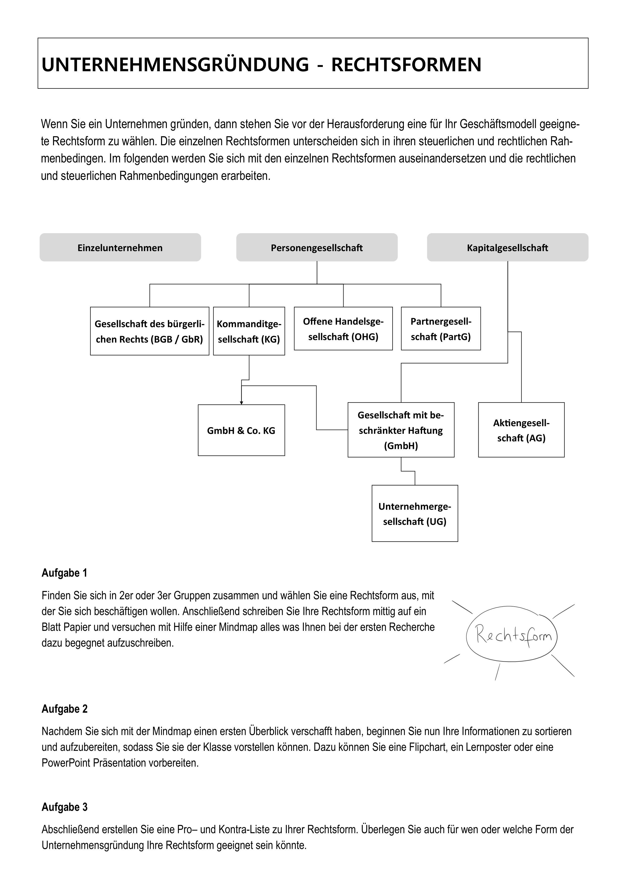 Rechtsformen Unterrichtsmaterial In Den Fachern Wirtschaft Wirtschaft Versicherung Verwaltung Bs Rechtsformen Schulalltag Lernen