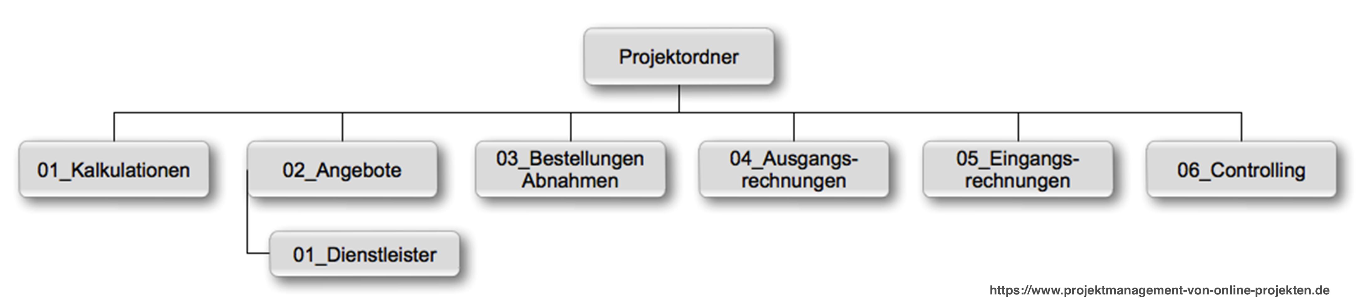 Projektmanagement Von Online Projekten Fachbuch Projekte Projektmanagement Fachbucher
