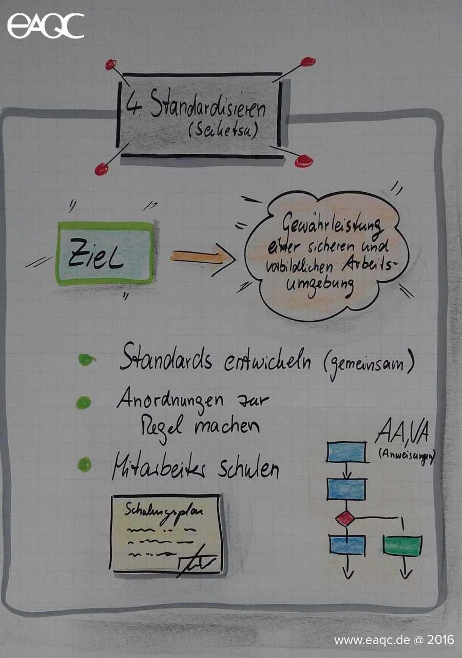 Die 5s Methode Standardisieren Seiketsu Erstellt Von Dr Markus Maier Psychologie Lernen Flipchart Gestalten Lernmethoden