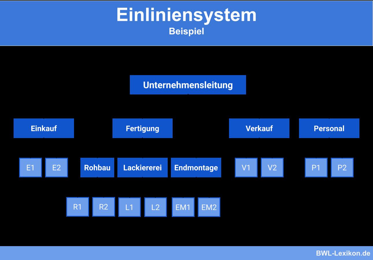 Einliniensystem Definition Erklarung Beispiele Ubungsfragen