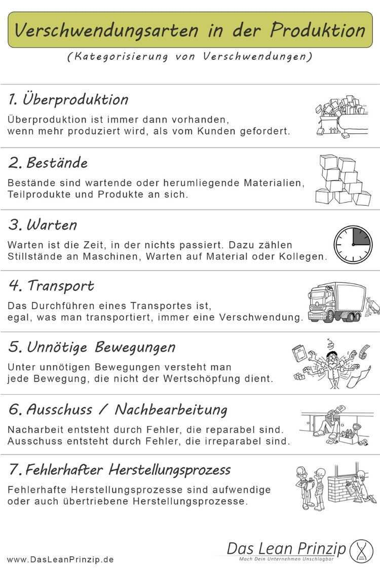 Die 7 Verschwendungsarten In Der Produktion Methodenkarte Personalfuhrung Organisationsentwicklung Unternehmungen