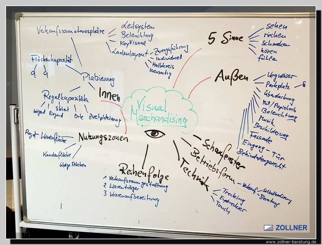Iba Visual Merchanndising Wolfgang Zollner Marketing Und Vertrieb Marketing Lernen