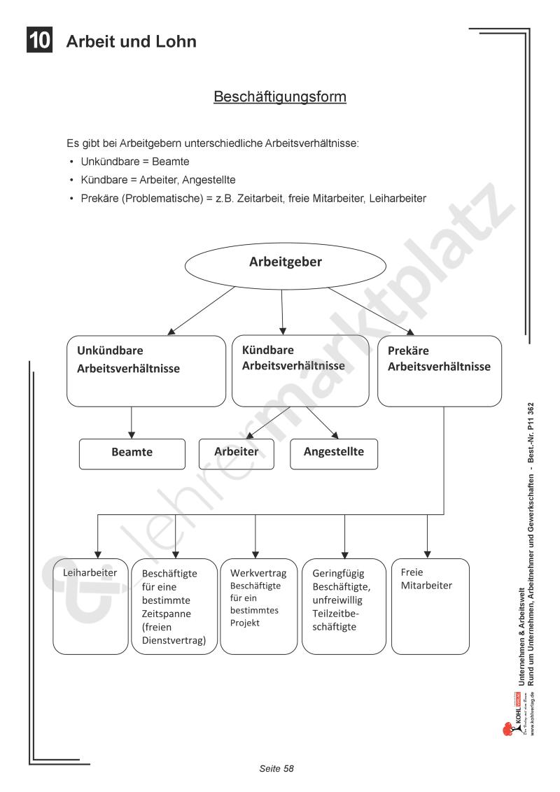 Arbeit Und Lohn Unterrichtsmaterial Im Fach Wirtschaft Lehrmaterial Buchfuhrung Lernen Lehrerin Und Schuler