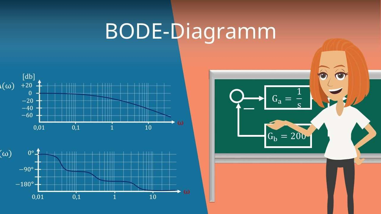 Bode Diagramm Definition Darstellung Und Beispiel Mit Video