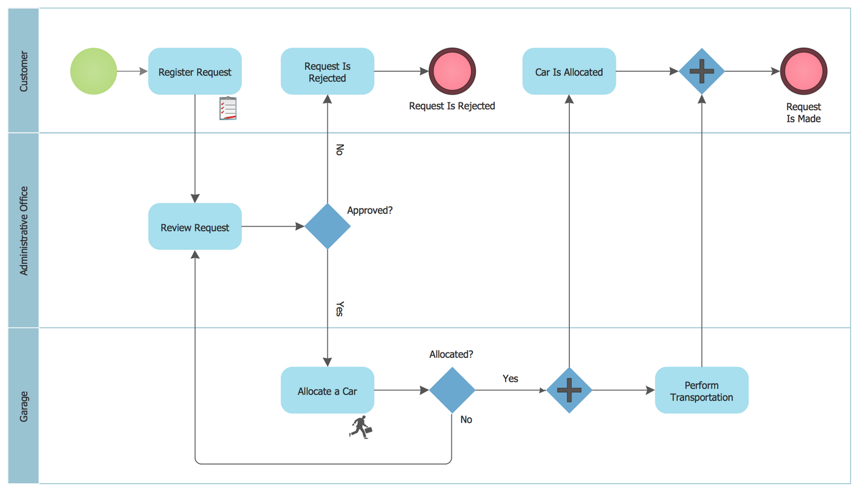 Bpmn 1 2 Diagram Taxi Order Process Business Process Process Flow Diagram Diagram
