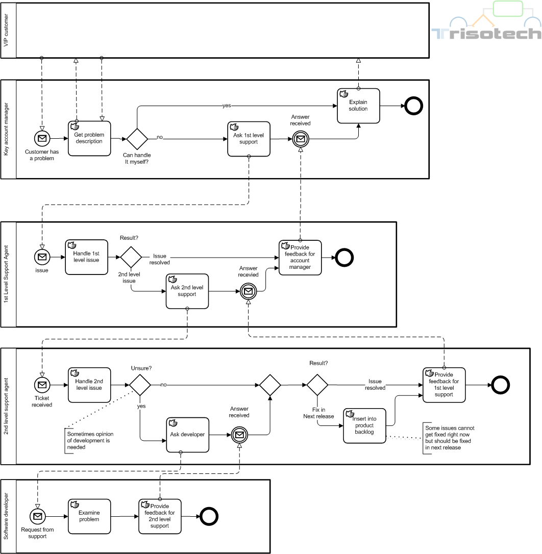 Bpmn 2 0 By Example Incident Management Bpm Guide De