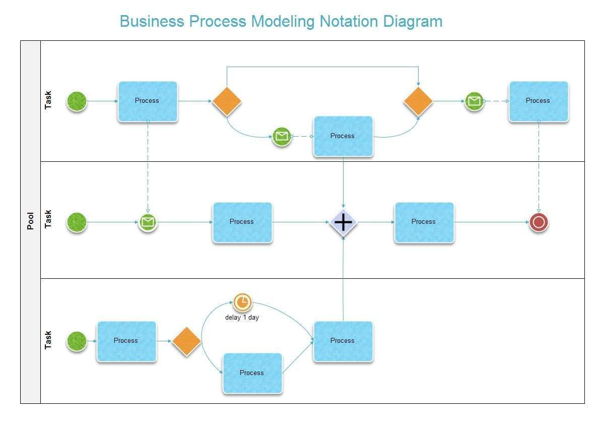 Business Process Modeling Notation Diagram Business Process Workflow Diagram Flow Chart