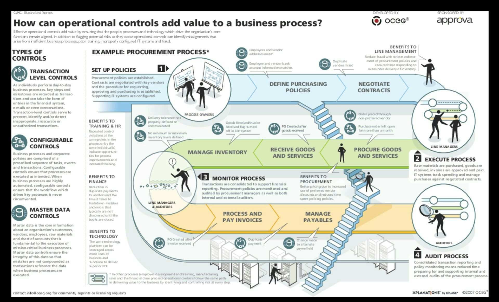 Pin By Skip Yepman On Design Infograficos Service Blueprint Business Process Risk Management