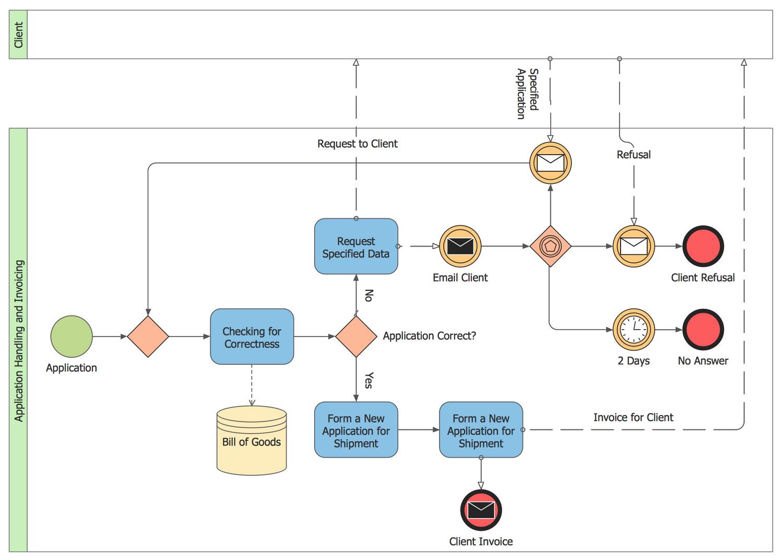 Collaboration Bpmn 2 0 Diagram Invoicing Process Map Business Process Mapping Business Process