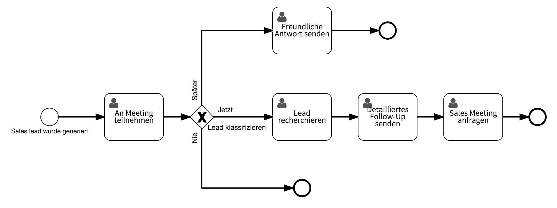 10 Workflow Beispiele Signavio