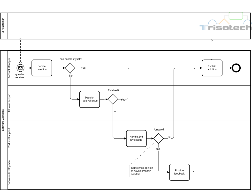 Bpmn 2 0 Am Beispiel Incident Management Bpm Guide De
