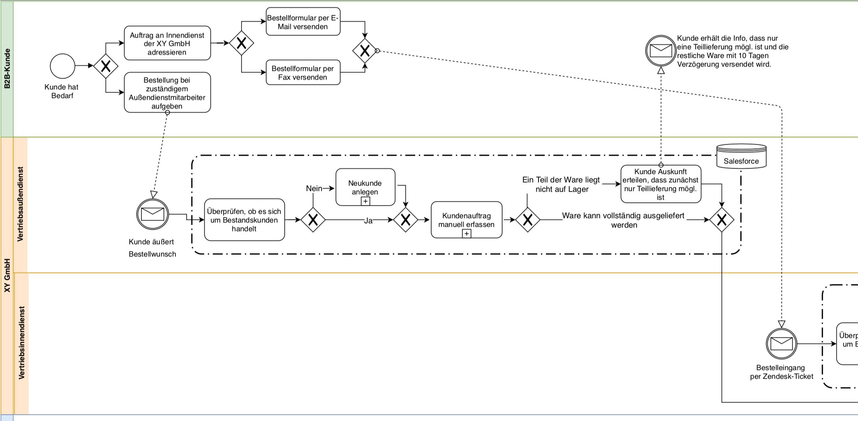 Bpmn Definition Und Einfache Anwendung Matthias Engelman