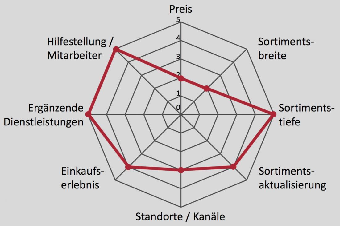 Analyse Des Automobilherstellers Audi Webspotting