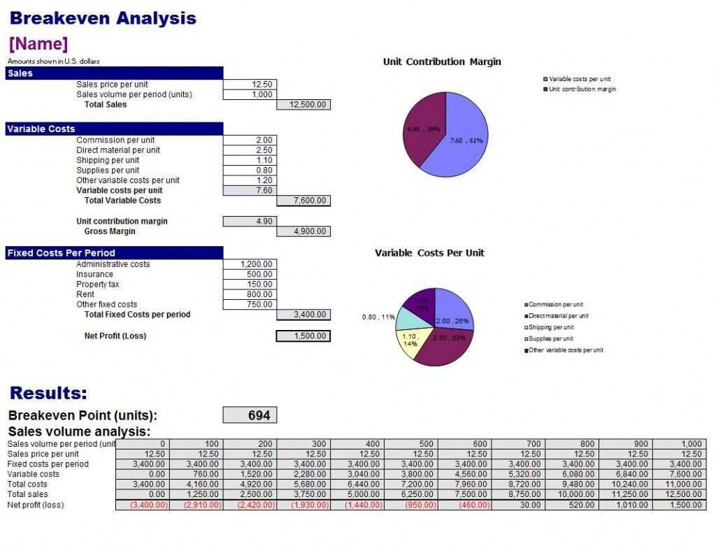 Free Breakeven Analysis Template Excel Templates Templates Free Design Templates