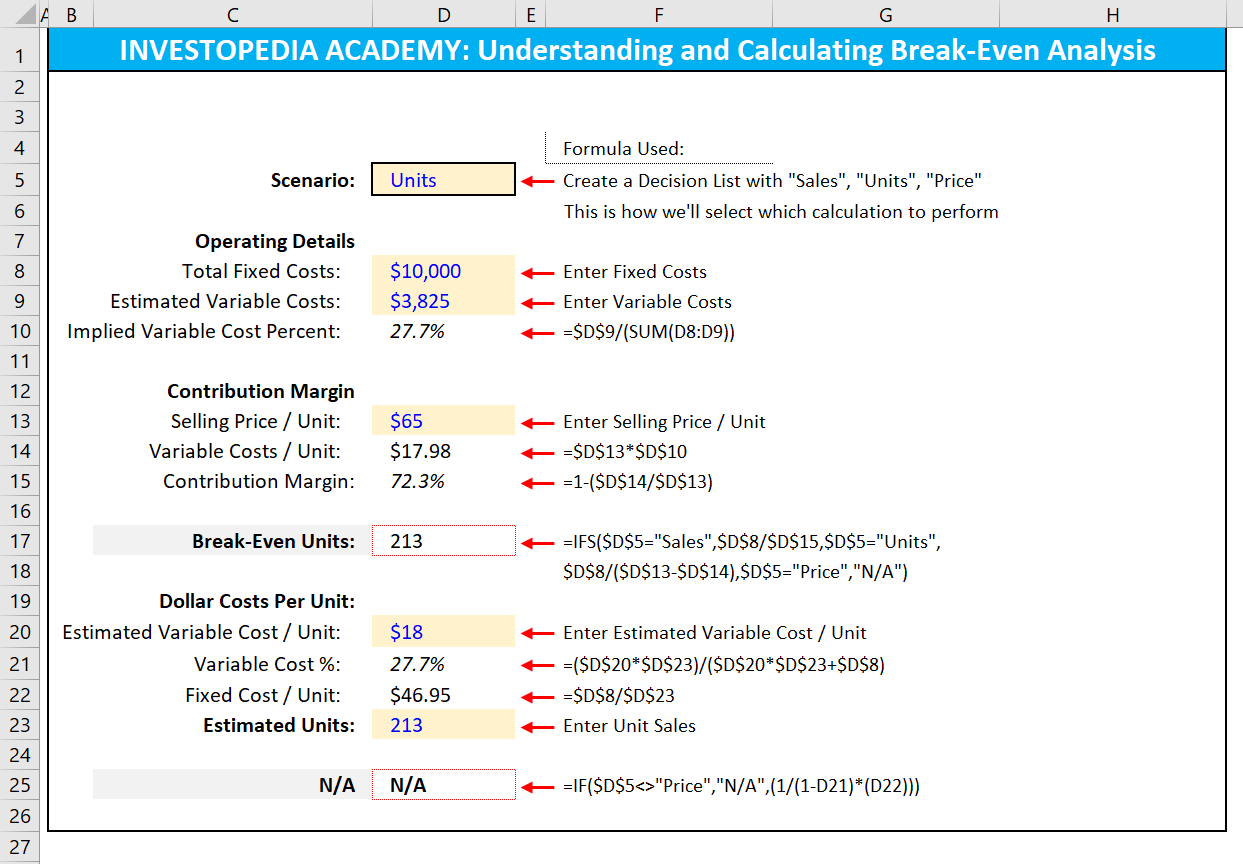 How Can I Calculate Break Even Analysis In Excel Analysis Problem And Solution Cost Accounting