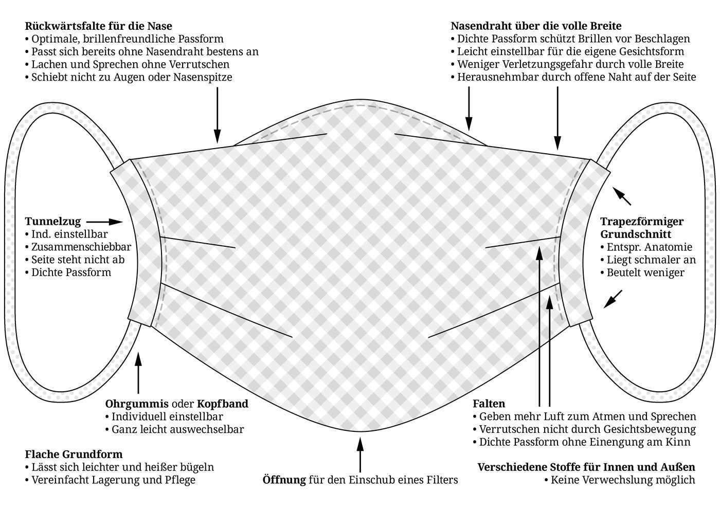 Diy Anleitung Hybrid Stoffmaske Zum Selbstnahen Iris Luckhaus Illustration Design Masken Masken Vorlage Masken Selber Basteln