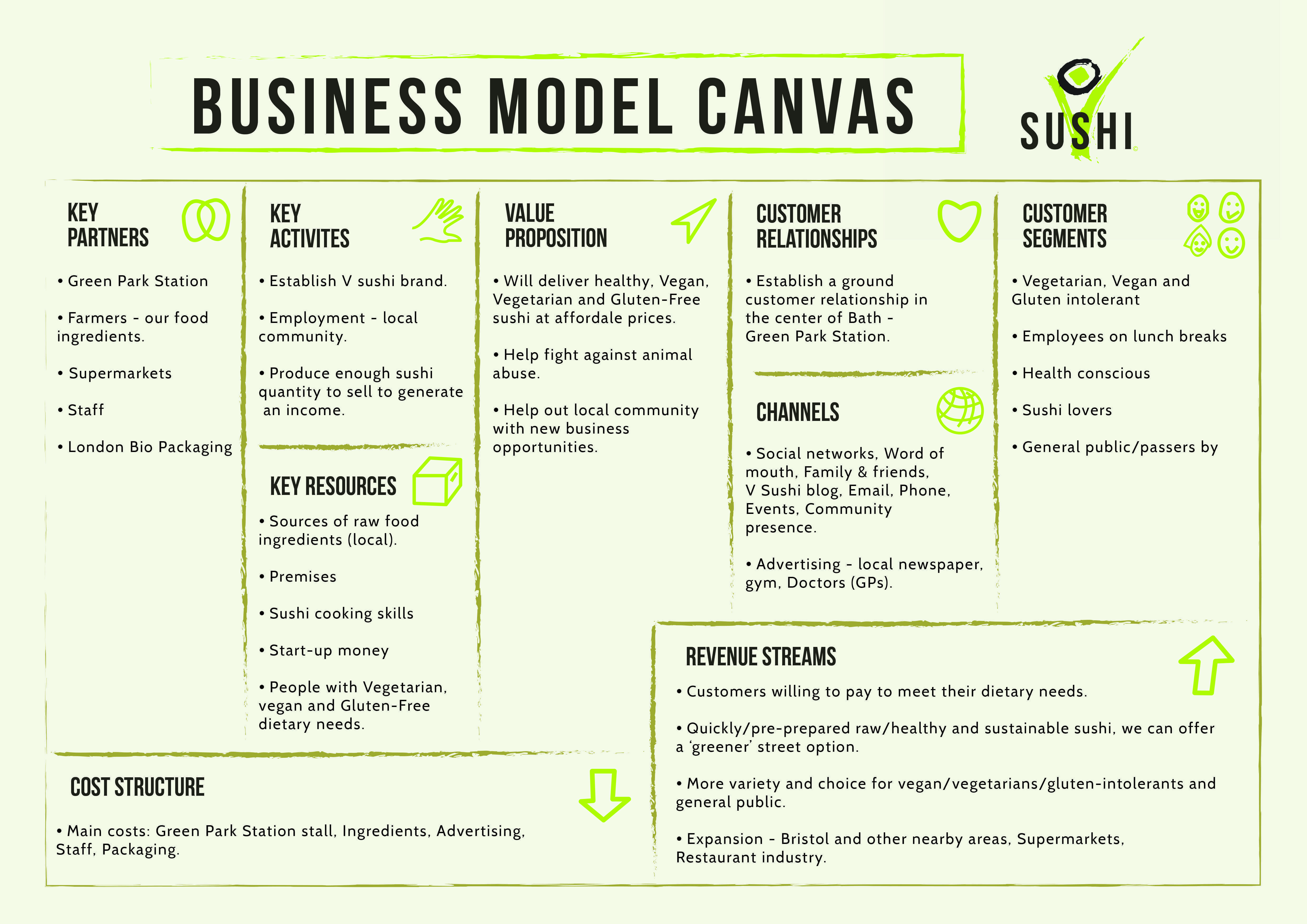 Business Model Canvas For Vegan Sushi Company Concept Business Model Canvas Examples Business Model Canvas Business Canvas