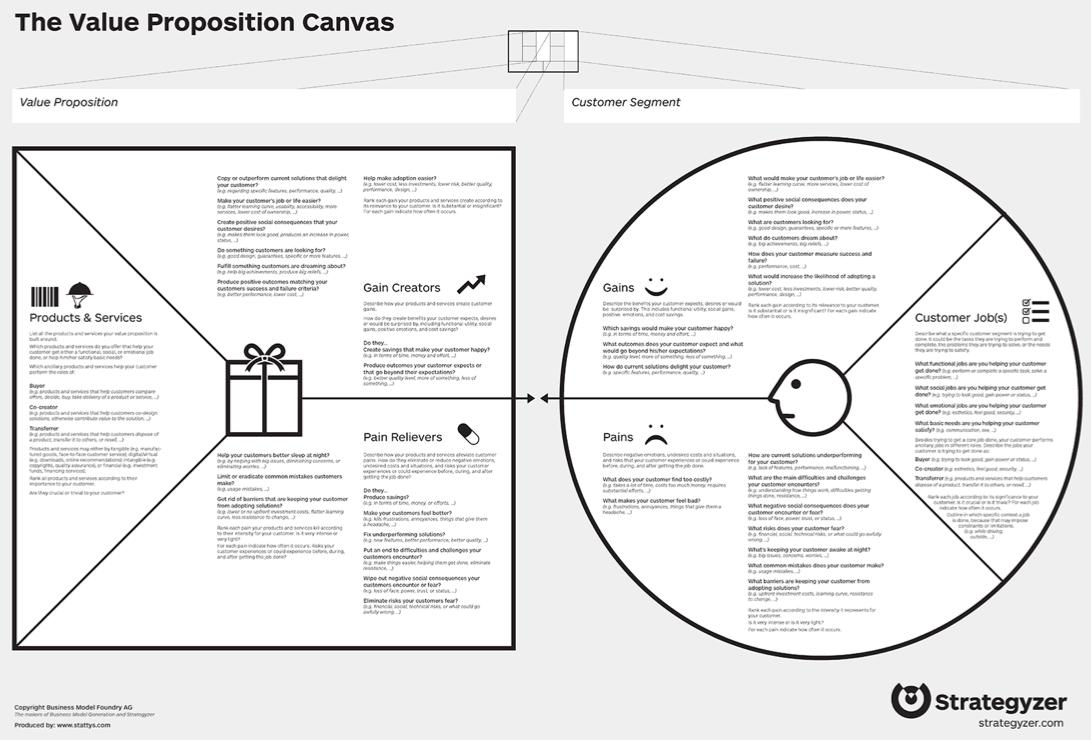 Value Proposition Canvas Fac Business Model Canvas Value Proposition Canvas Value Proposition