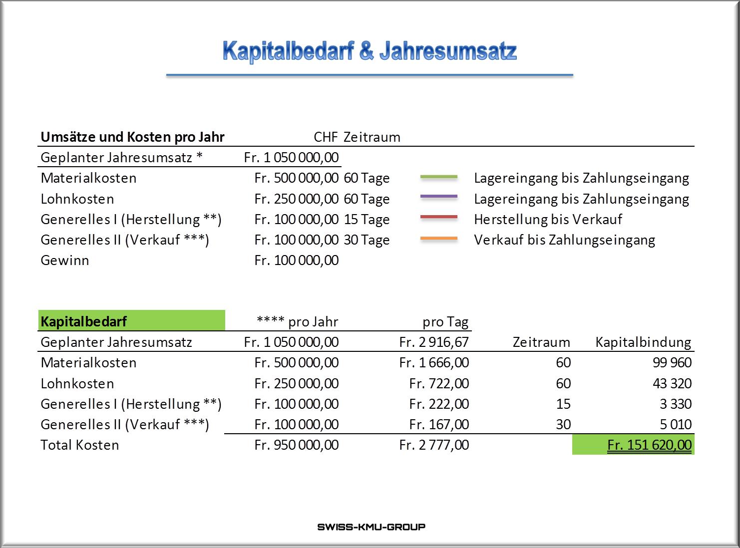 Businessplan Online Ch Kapitalbedarf Und Jahresumsatz Businessplan Planer App