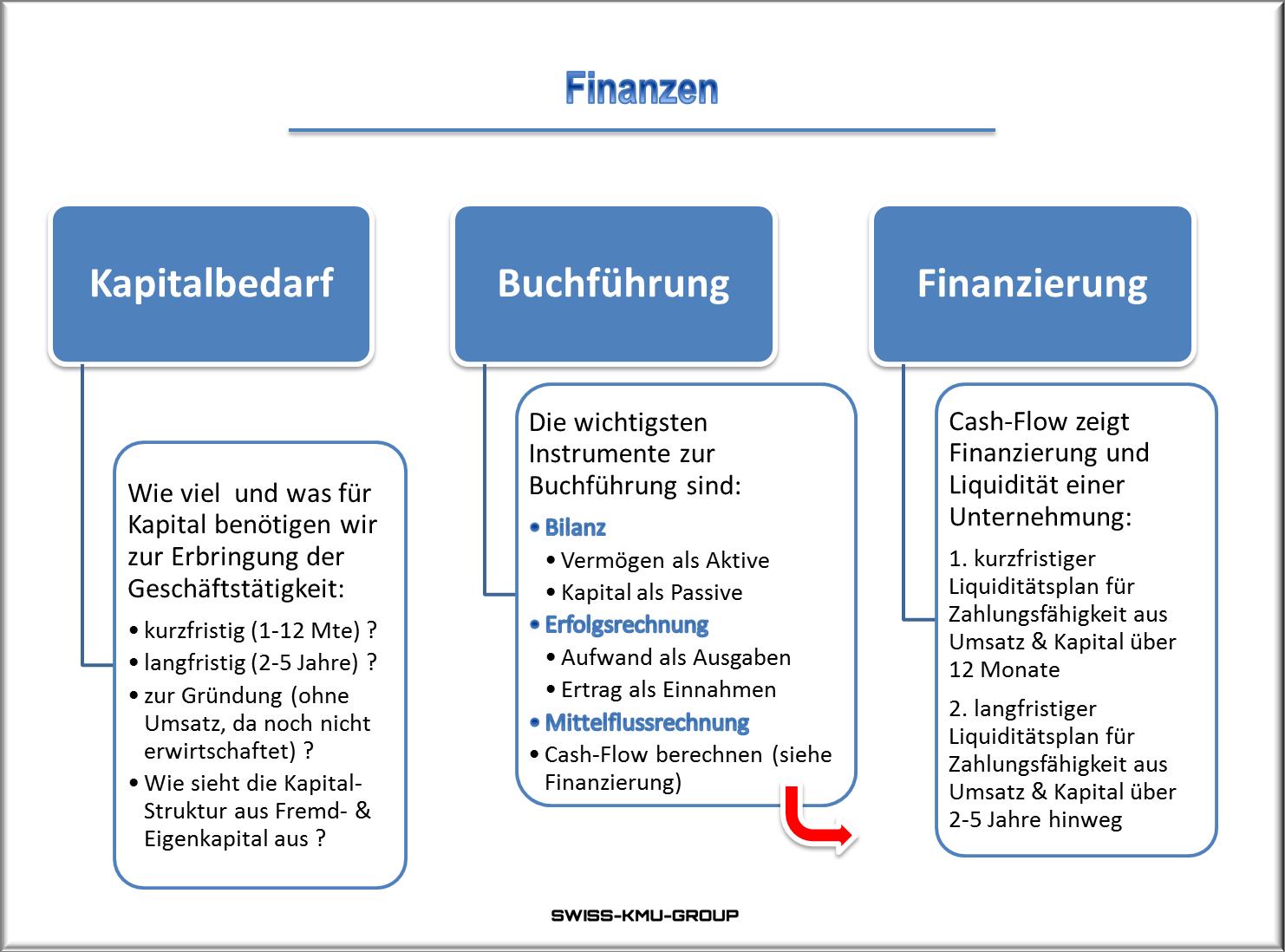 Businessplan Online Ch Finanzen Finanzen Businessplan Planer