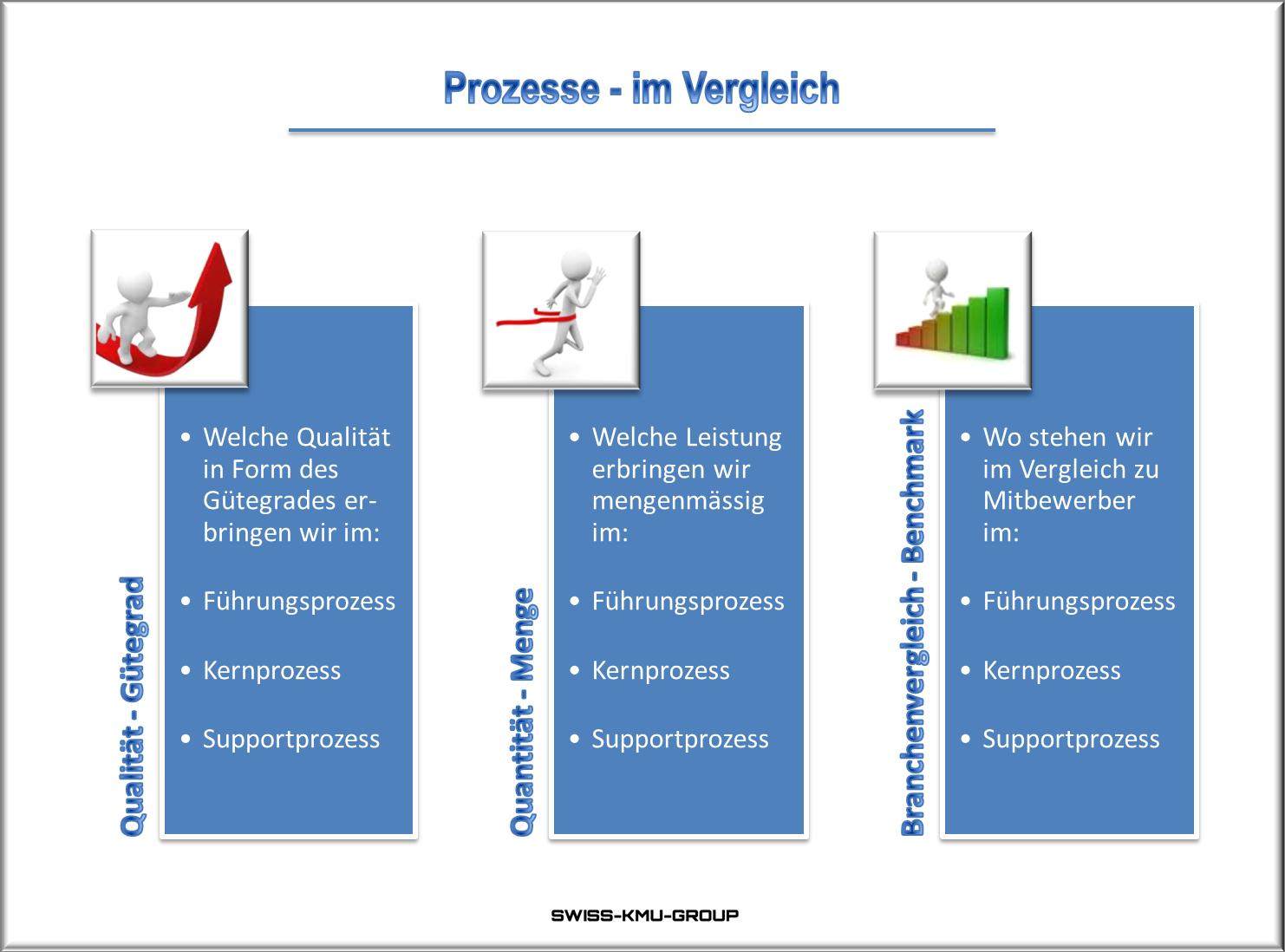 Businessplan Online Ch Prozessvergleich Planer Businessplan App