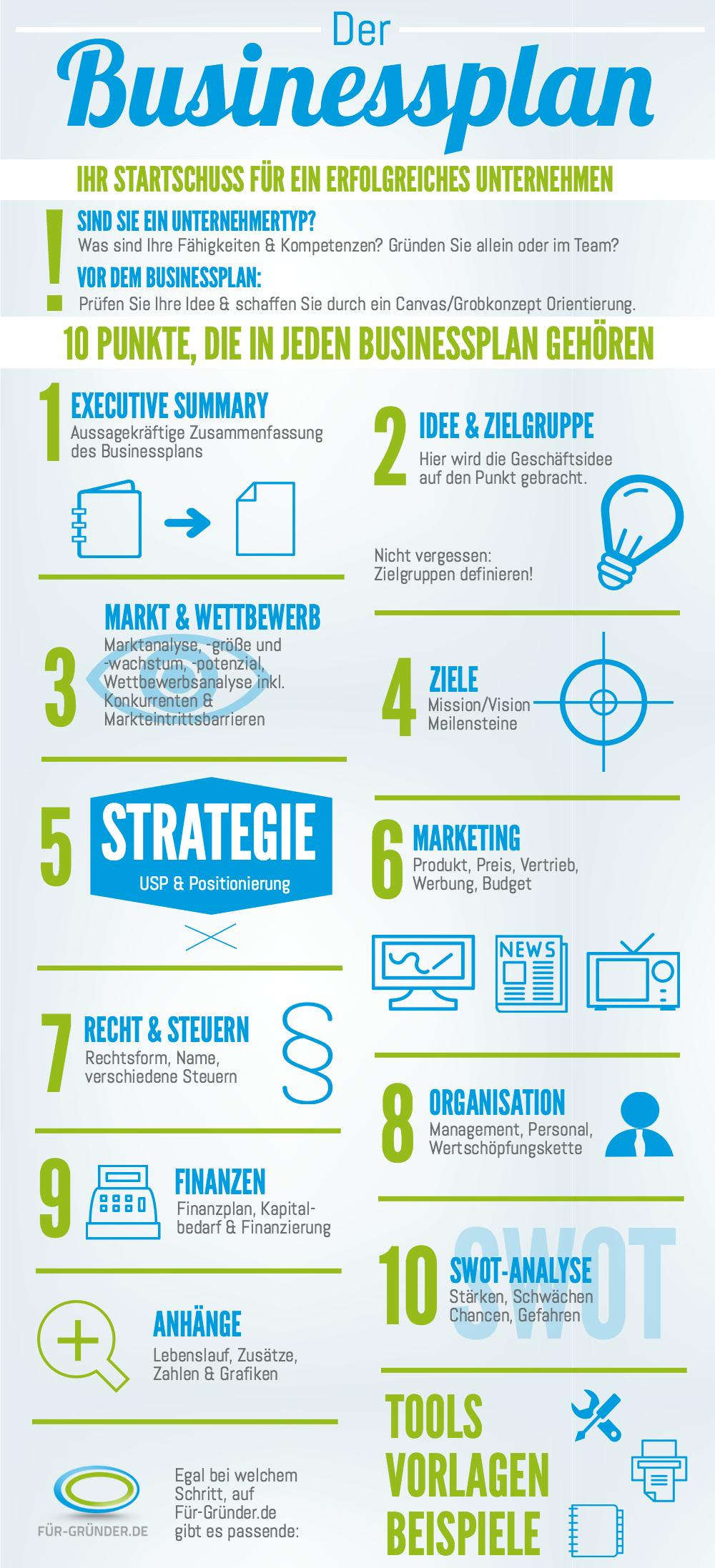 Infografik 10 Punkte Die In Jeden Businessplan Gehoren Businessplan Finanzen Geschaftsplane