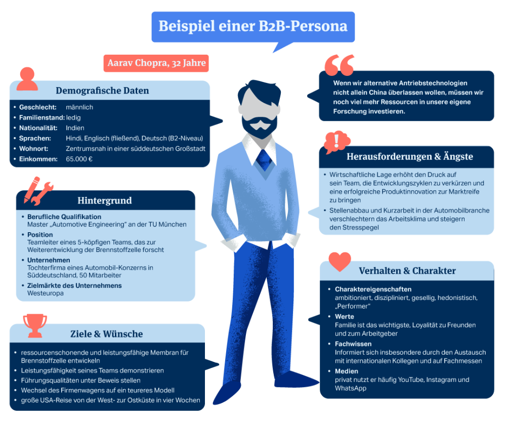 Buyer Persona Erklarung Beispiele Und Anwendung Im B2b Marketing Marketing Persona Content Marketing