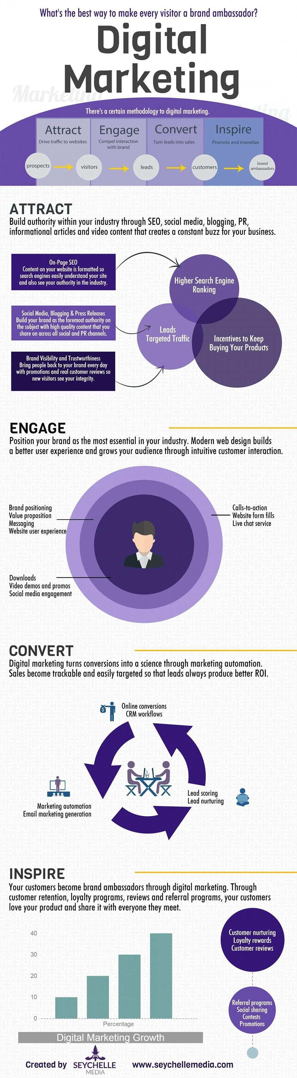 The Missing Ingredient Of Modern Marketing Digital Marketing Social Media Digital Marketing Strategy
