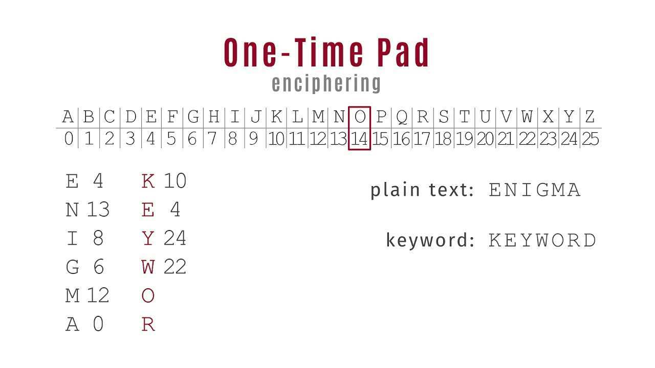 One Time Pad Youtube