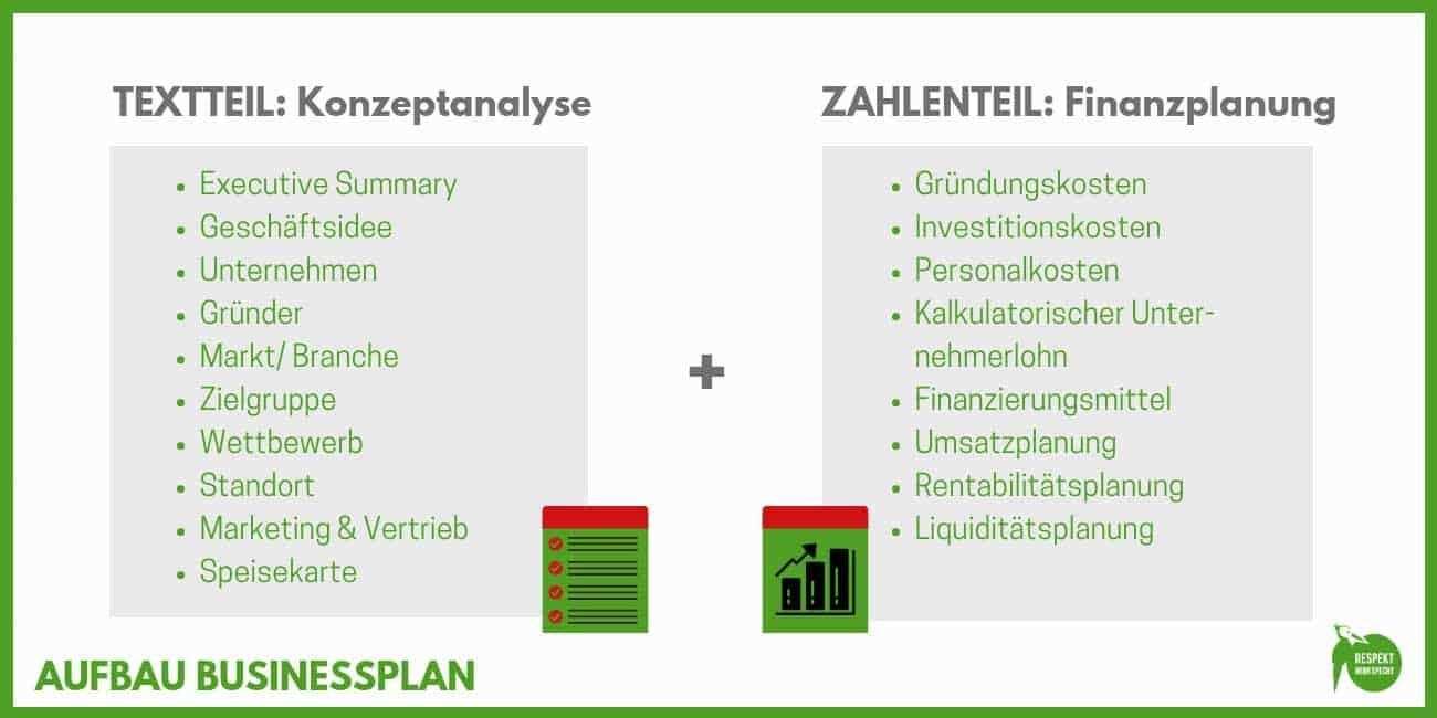 Businessplan Gastronomie Erstellen Vorlagen Beispiele Expertentipps In 2020 Geschaftsplane Businessplan Planer