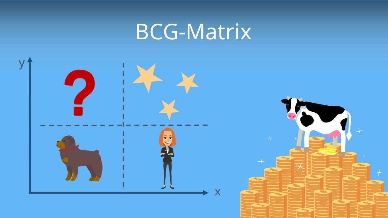 Die Bcg Matrix Portfolioanalyse Erklarung Und Beispiel Youtube