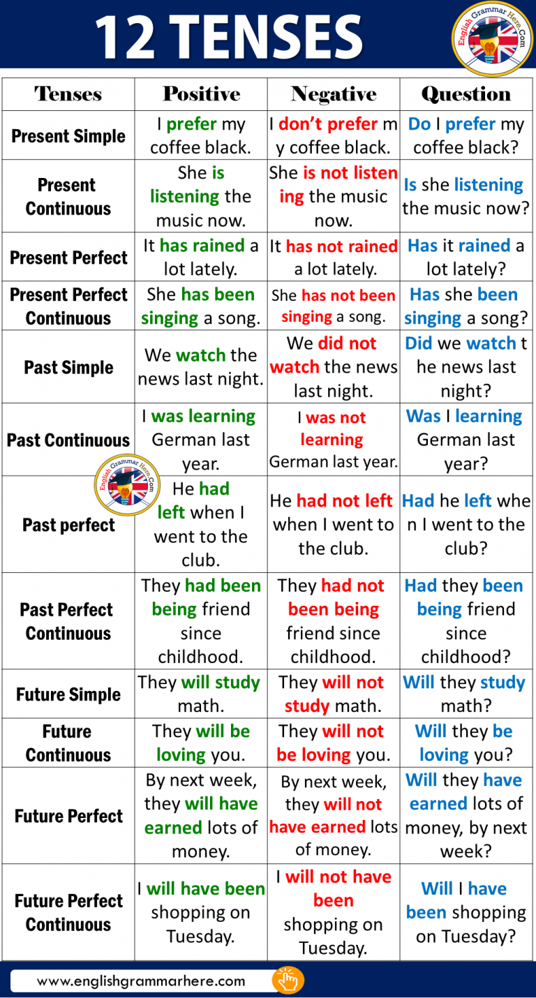 Pin By Merin Cook On Investing Learn English Grammar Teaching English Grammar English Language Teaching
