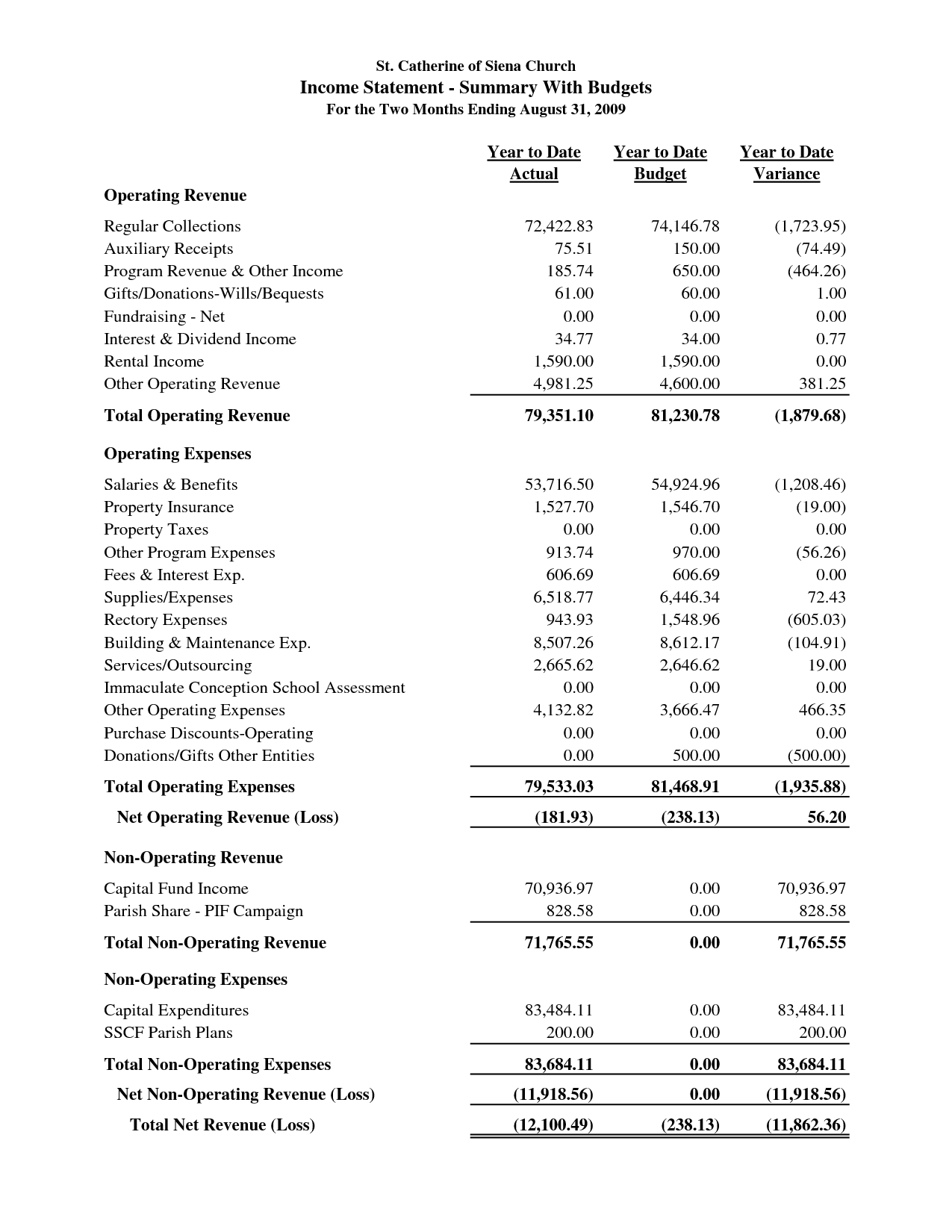 Sample Church Financial Statement St Catherine Of Siena Church Income Statement Summary With Budgets