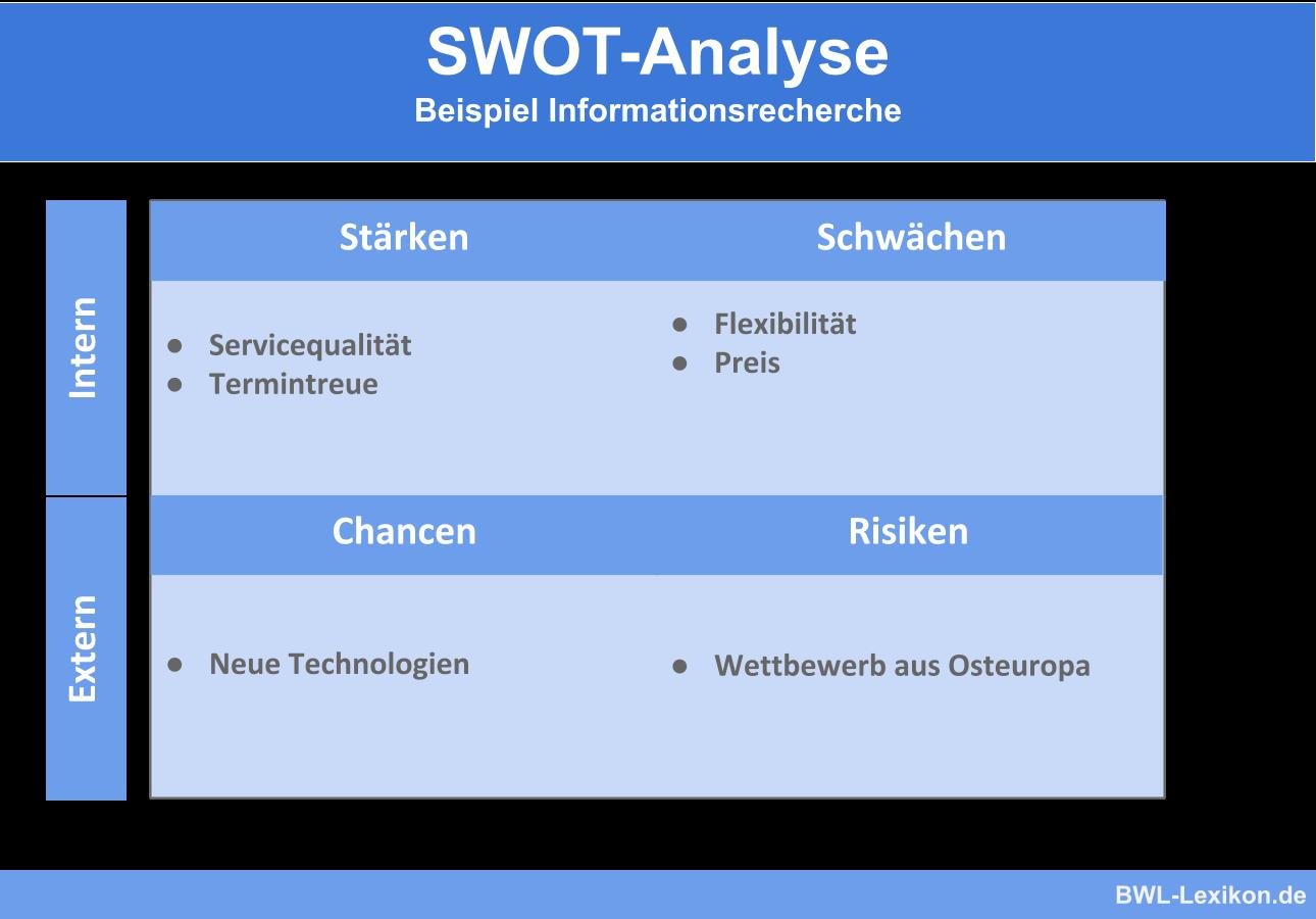 Swot Analyse Definition Erklarung Beispiele Ubungsfragen