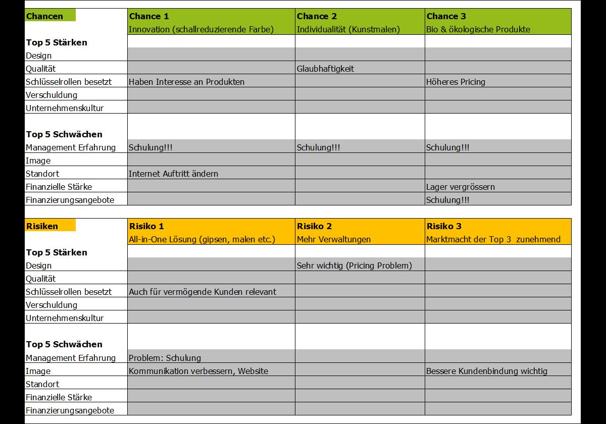 Praxiswissen Kompakt Swot Analyse Die 4 Wichtigsten Schritte