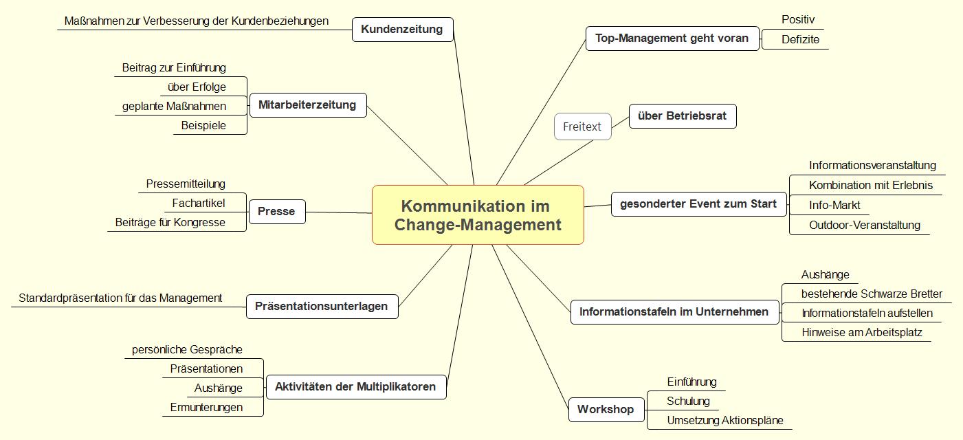 Vorgehensweise Und Methoden Des Change Managements Change Management Business Wissen De