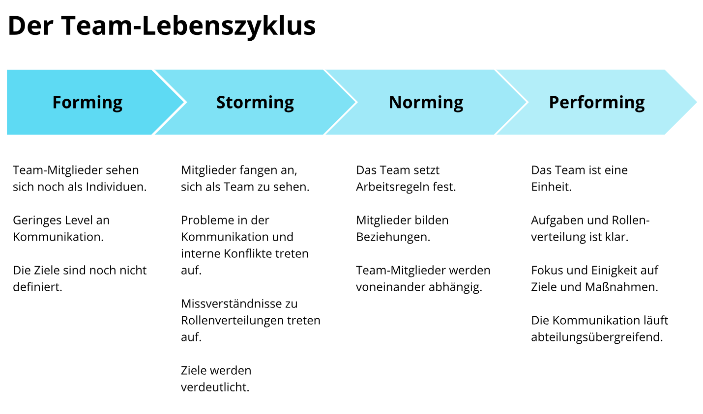 Die Wichtigsten Change Management Modelle Fur Hr